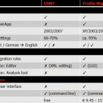 Comparison between USMT and Profile Migrator