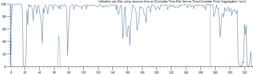 Windows Performance Analyzer - Percent Disk Time
