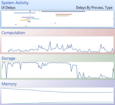 Windows Performance Analyzer default graphs