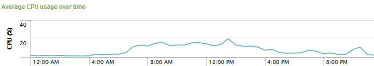 uberAgent - CPU usage over time