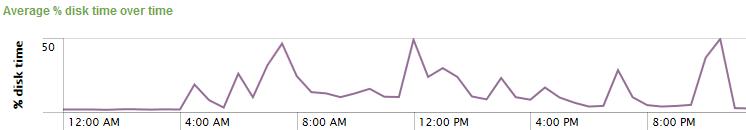 uberAgent - Disk usage over time