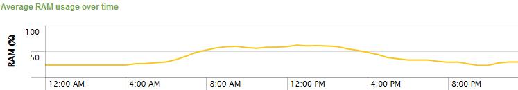 uberAgent - RAM usage over time