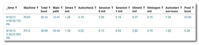 uberAgent for Splunk - boot duration table - 2