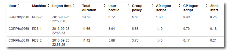 uberAgent for Splunk logon duration