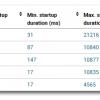 uberAgent for Splunk - Process startup duration detail