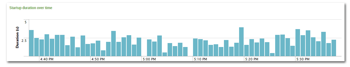 uberAgent for Splunk - Process startup duration - single process over time