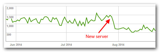 Time spent downloading a page - new and old server - Google Webmasters Tools