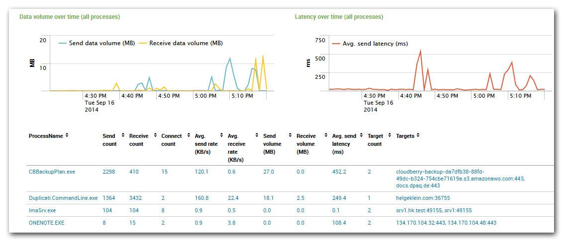uberAgent for Splunk - Process Network Communication