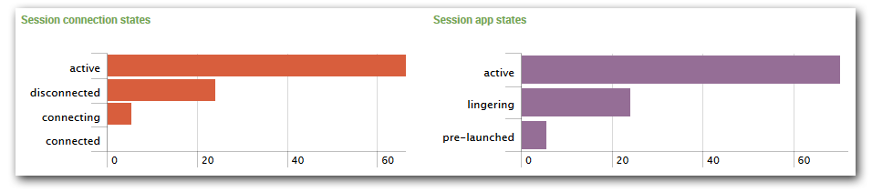 uberAgent - Citrix ICA session connection and app states