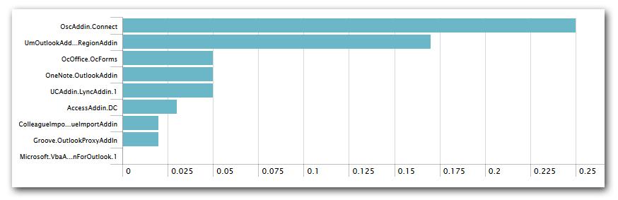 uberAgent - Outlook plugin load duration