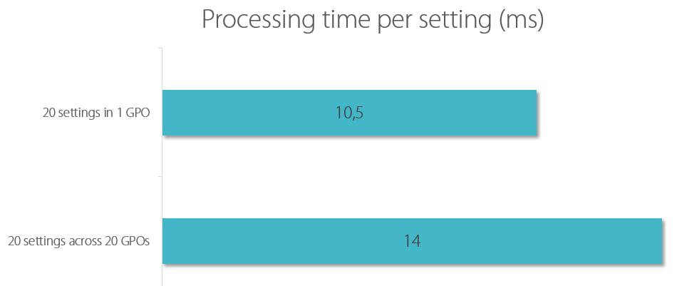 CSE processing time when spread across GPOs