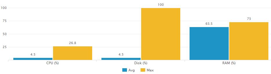 Average vs. maximum CPU, RAM, Disk - uberAgent for Splunk