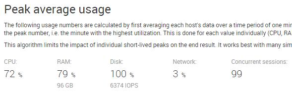 Peak average usage - uberAgent for Splunk